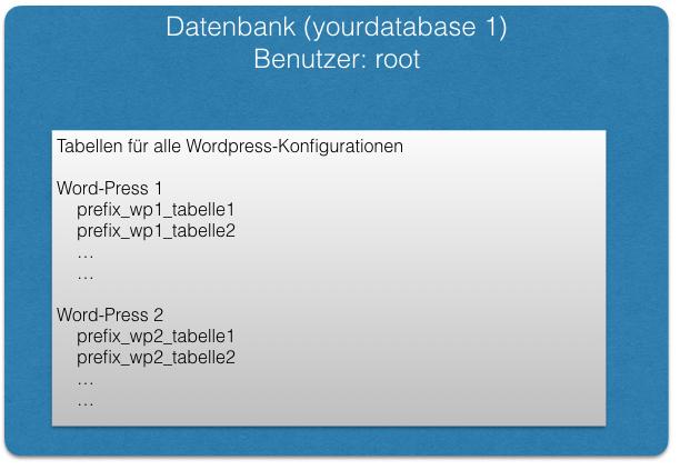 Eine Datenbank und ein Benutzer